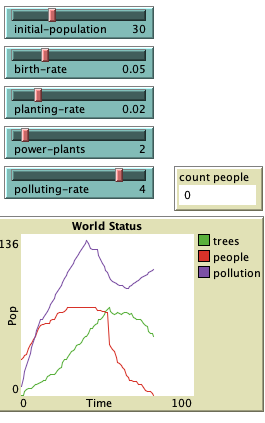 population dynamics with pollution